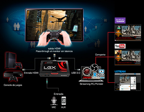 Como conectar la Live Gamer Extreme
