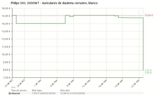 Histórico de precios de los Auriculares Philips SHL-3000WT