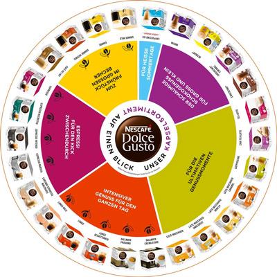 Variedad de bebidas de la De'Longhi Dolce Gusto Genio 2